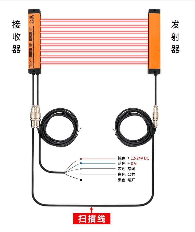 安全光栅安全光幕 全新升级款 提高性能稳定性 安装方式简便 尾部指示灯显示-接线图