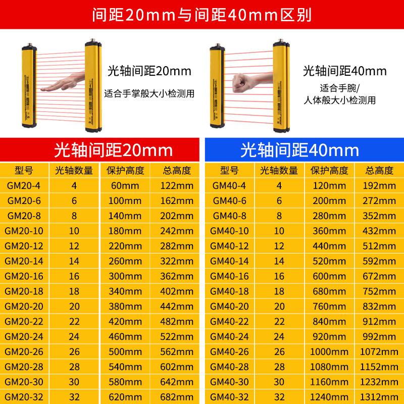 光轴间距的区别及产品型号参数